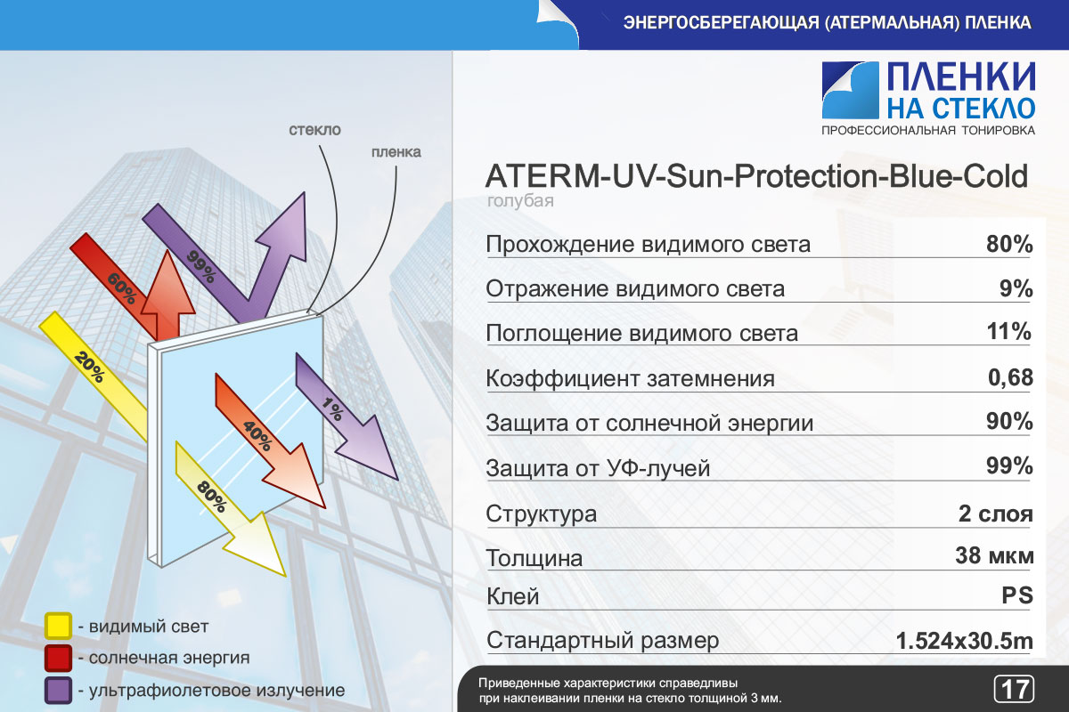 Характеристики Sun Protection Blue Cold