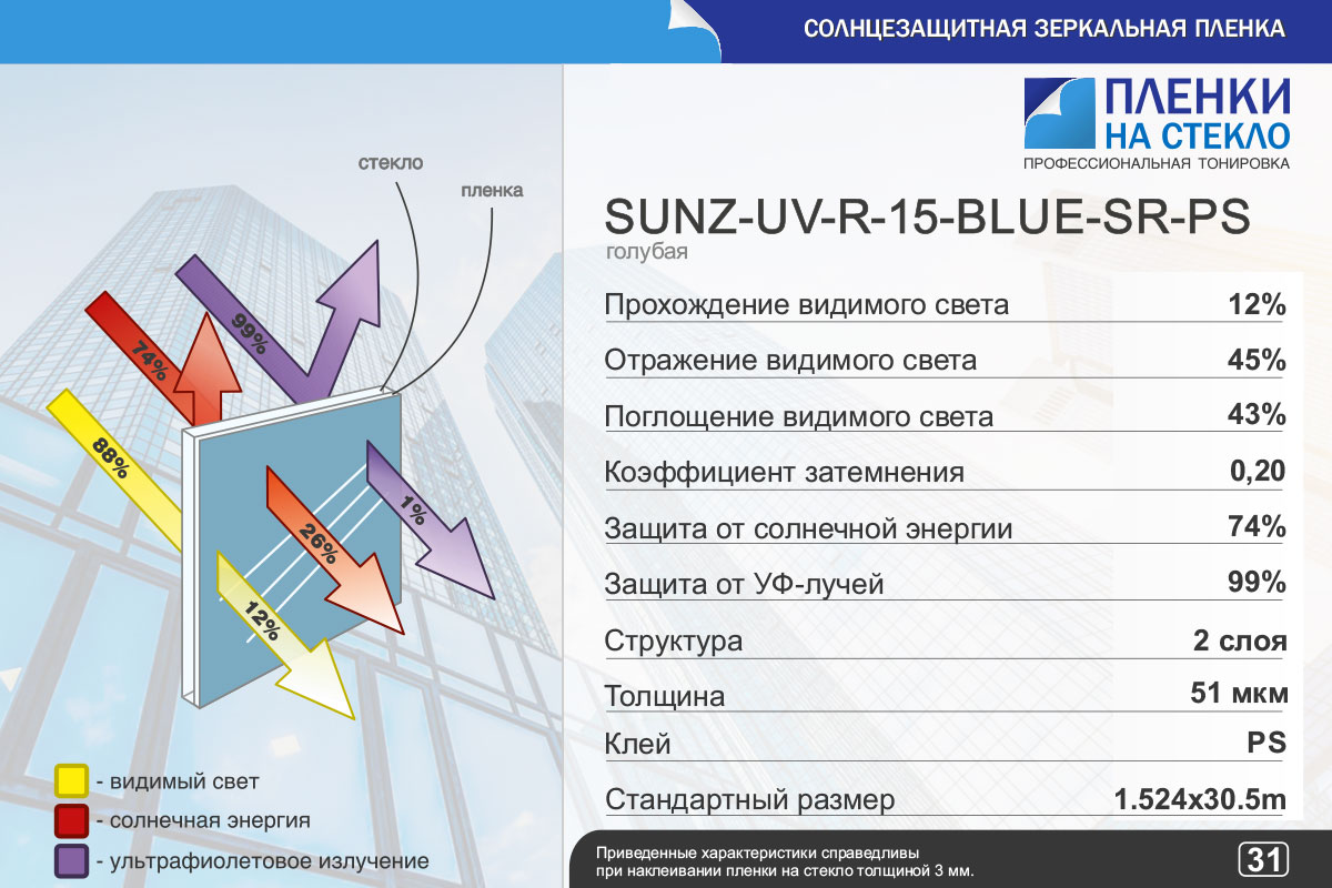 Характеристики R 15 Blue SR PS